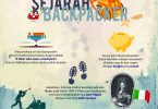sejarah backpacker