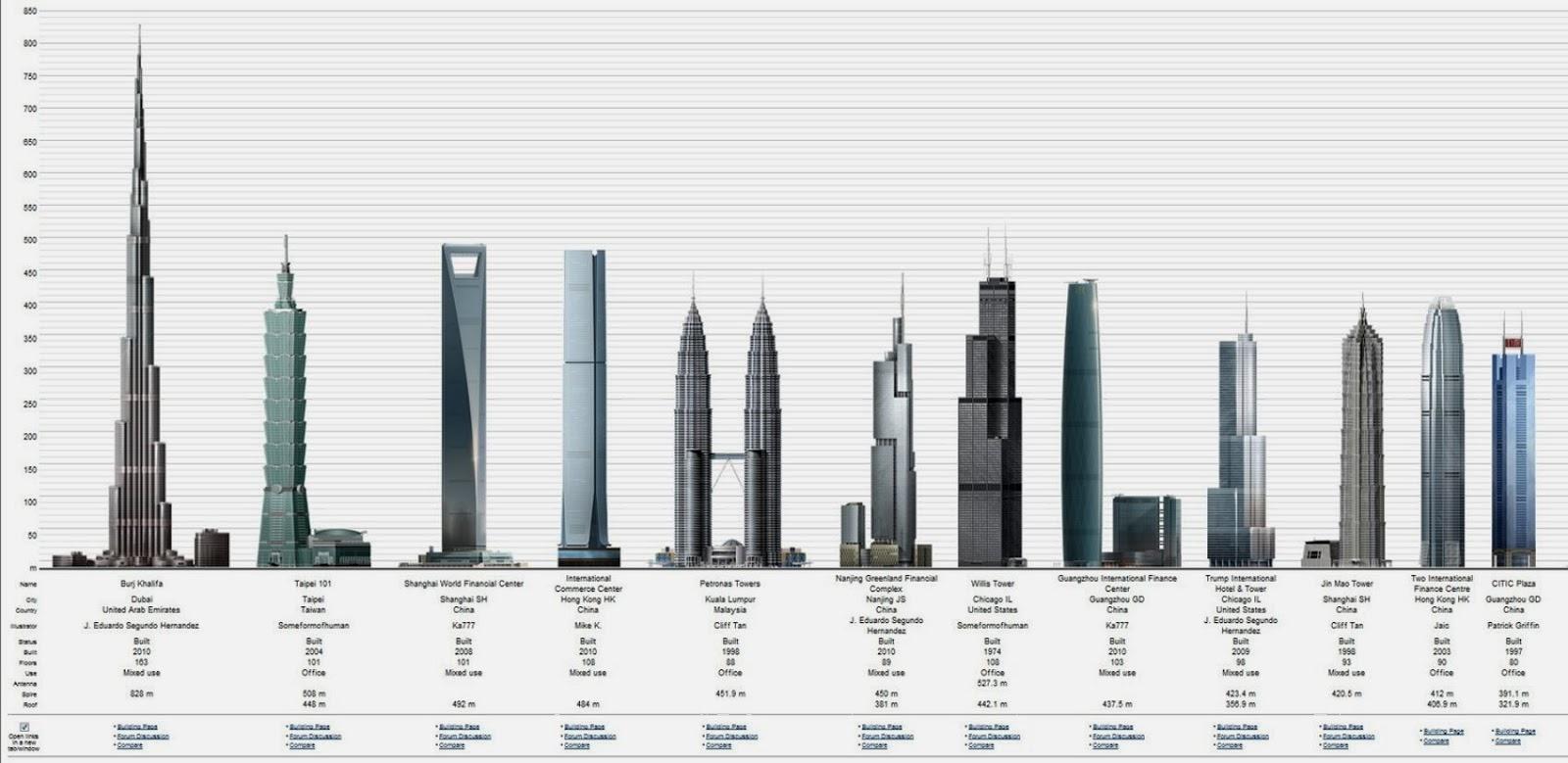 menara tertinggi di dunia - yoexplore
