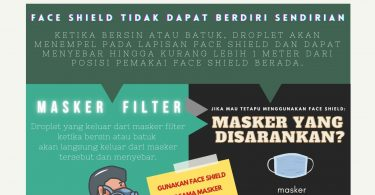 Face Shield dan Masker Filter